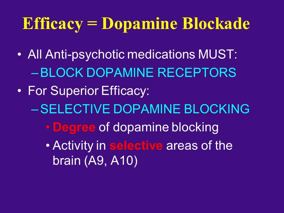 Efficacy = Dopamine Blockade All Anti-psychotic medications MUST: –BLOCK DOPAMINE RECEPTORS For Superior Efficacy: –SELECTIVE DOPAMINE BLOCKING Degree