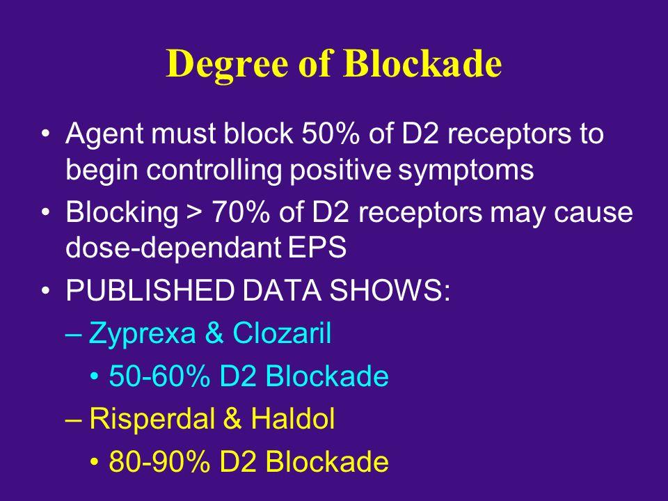 Degree of Blockade Agent must block 50% of D2 receptors to begin controlling positive symptoms Blocking > 70% of D2 receptors may cause dose-dependant