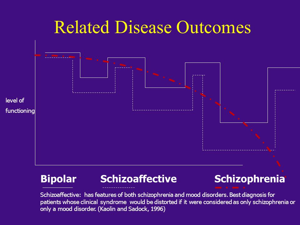 level of functioning BipolarSchizoaffective Schizophrenia Schizoaffective: has features of both schizophrenia and mood disorders. Best diagnosis for p