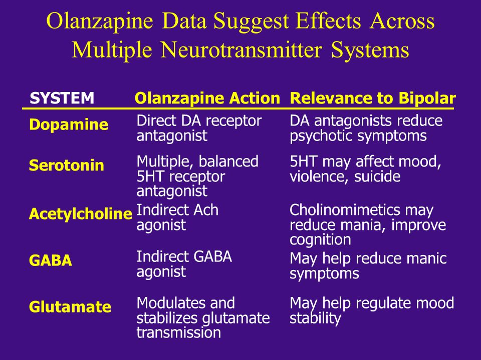 Olanzapine Data Suggest Effects Across Multiple Neurotransmitter Systems SYSTEMOlanzapine ActionRelevance to Bipolar Dopamine Direct DA receptor antag