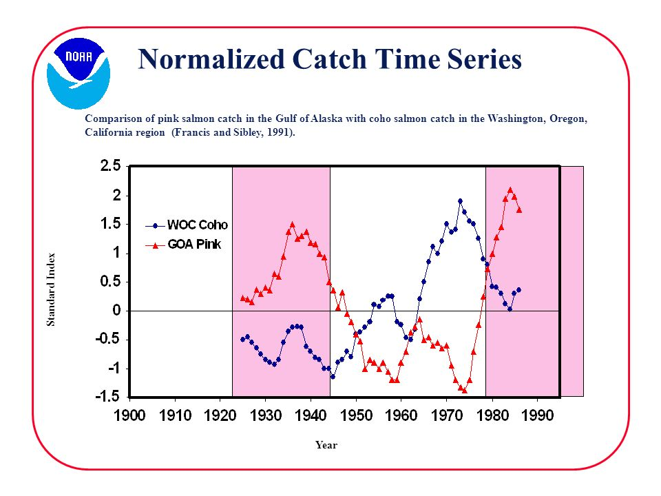 Normalized Catch Time Series Comparison of pink salmon catch in the Gulf of Alaska with coho salmon catch in the Washington, Oregon, California region (Francis and Sibley, 1991).