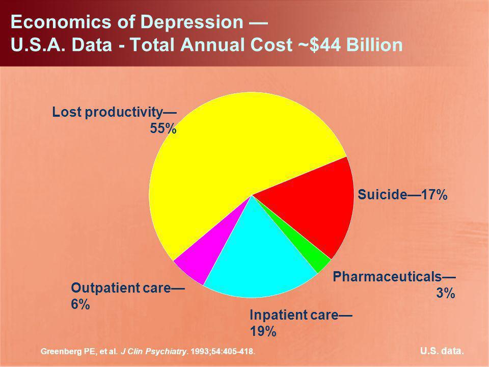 Lost productivity 55% Outpatient care 6% Suicide17% Inpatient care 19% Pharmaceuticals 3% Greenberg PE, et al. J Clin Psychiatry. 1993;54:405-418. Eco