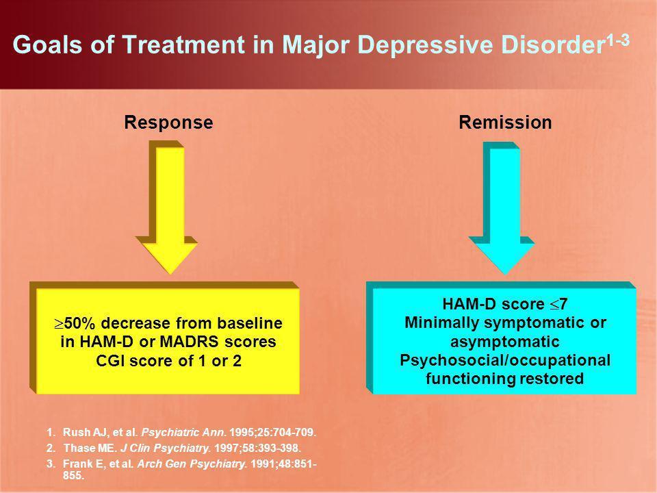 1.Rush AJ, et al. Psychiatric Ann. 1995;25:704-709. 2.Thase ME. J Clin Psychiatry. 1997;58:393-398. 3.Frank E, et al. Arch Gen Psychiatry. 1991;48:851