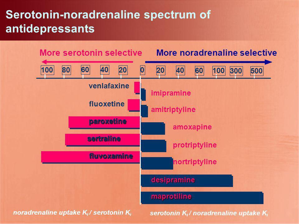 More serotonin selectiveMore noradrenaline selective 100 venlafaxine fluoxetine paroxetine sertraline fluvoxamine amitriptyline imipramine maprotiline