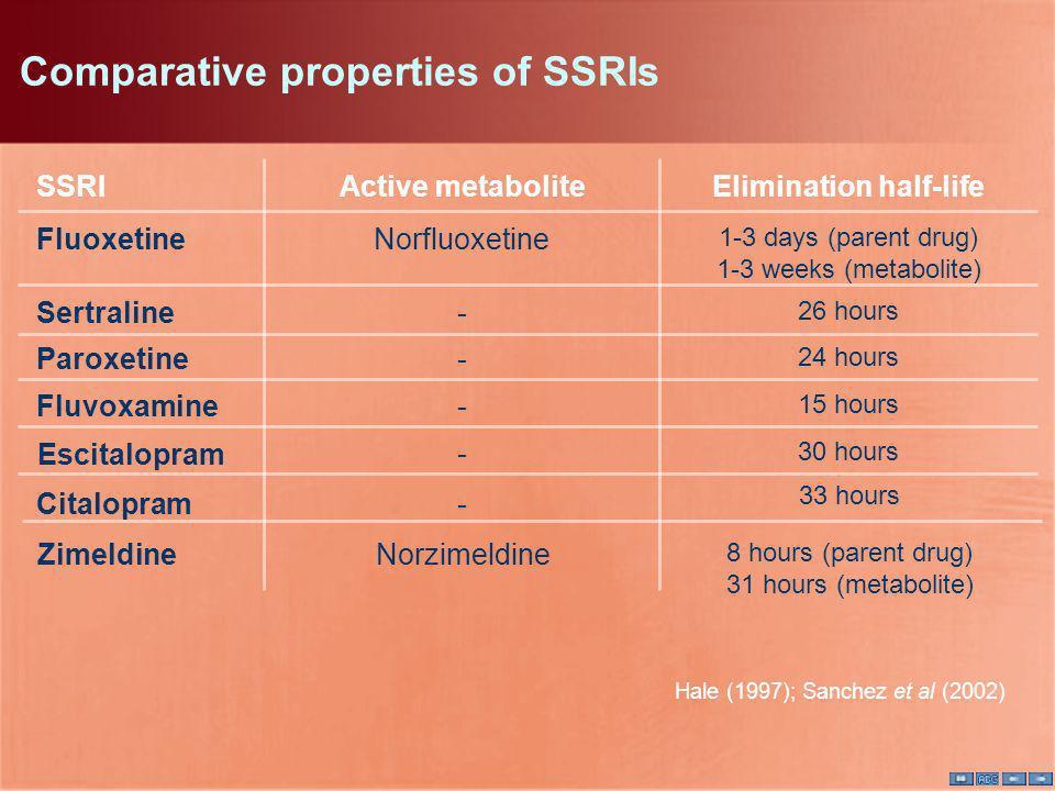 Comparative properties of SSRIs SSRIActive metabolite Fluoxetine Sertraline Paroxetine Elimination half-life Fluvoxamine Escitalopram Norfluoxetine -