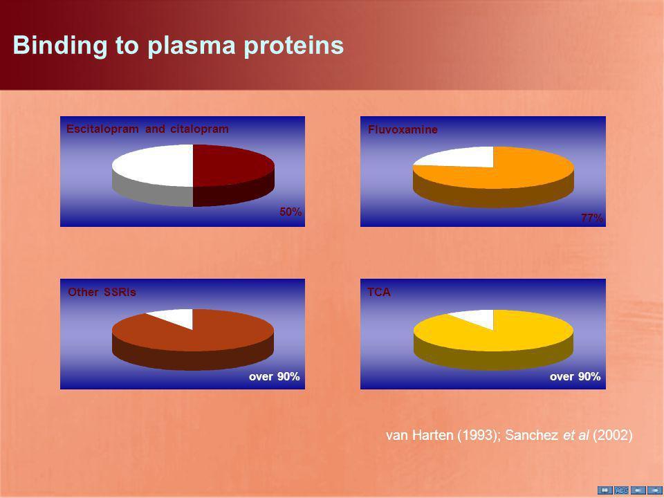 Binding to plasma proteins Escitalopram and citalopram 50% van Harten (1993); Sanchez et al (2002) Fluvoxamine 77% Other SSRIsTCA over 90%