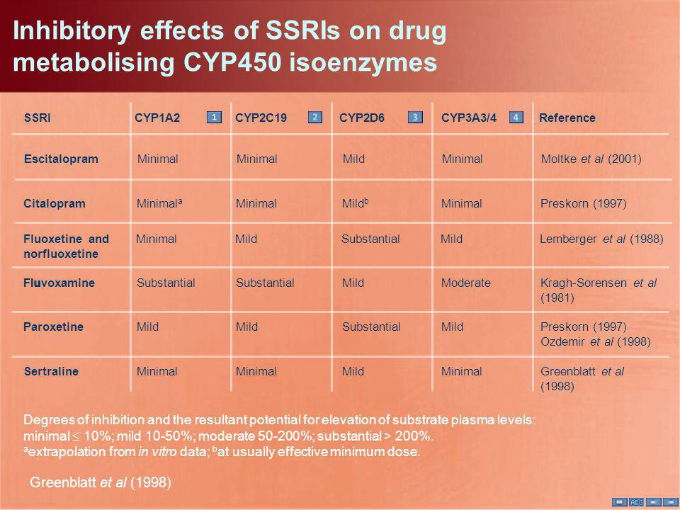 Inhibitory effects of SSRIs on drug metabolising CYP450 isoenzymes Greenblatt et al (1998) Degrees of inhibition and the resultant potential for eleva