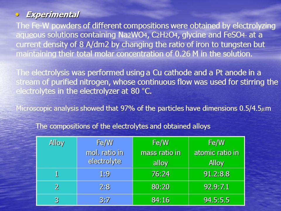 Parameters derived from Mössbauer spectra of the as prepared Fe 91.2 W 8.8 Parameters derived from Mössbauer spectra of the as prepared Fe 91.2 W 8.8 Comp.