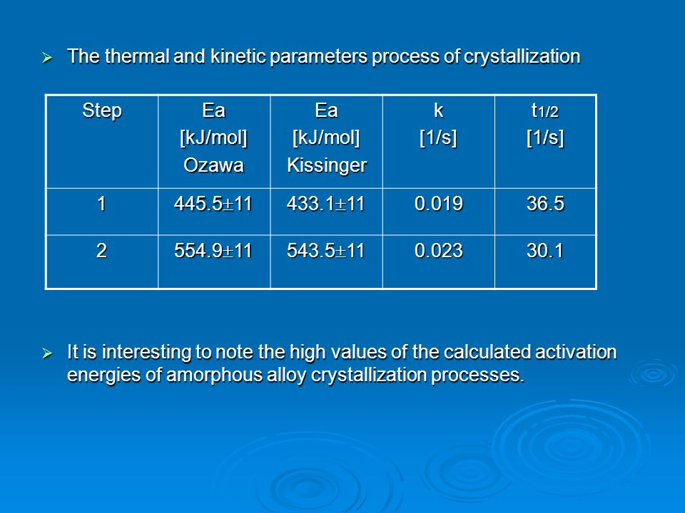 The thermal and kinetic parameters process of crystallization The thermal and kinetic parameters process of crystallization It is interesting to note the high values of the calculated activation energies of amorphous alloy crystallization processes.