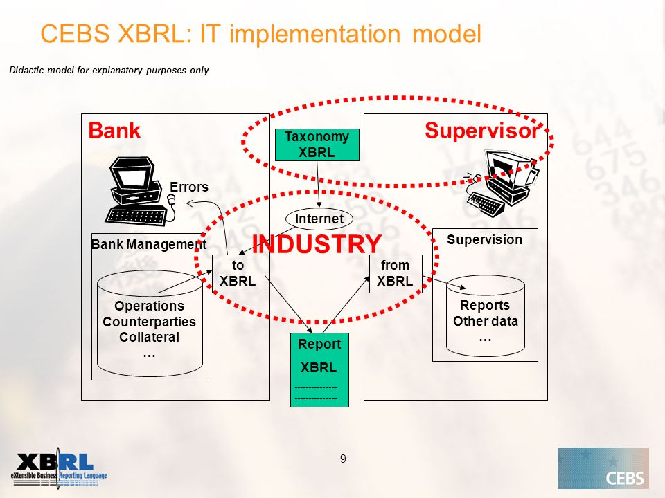 Application of the Supervisory Review Process CEBS CP03 | May 2004 9 CEBS XBRL: IT implementation model Bank Bank Management Operations Counterparties