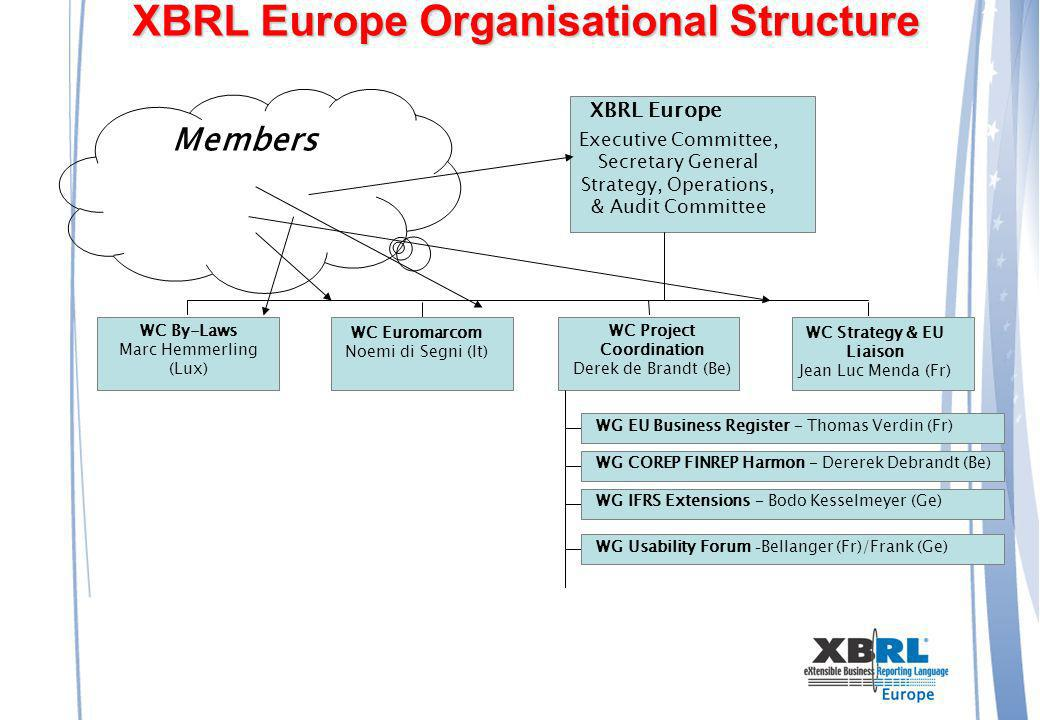XBRL Europe Organisational Structure WC By-Laws Marc Hemmerling (Lux) XBRL Europe Executive Committee, Secretary General Strategy, Operations, & Audit Committee Members WC Euromarcom Noemi di Segni (It) WC Project Coordination Derek de Brandt (Be) WC Strategy & EU Liaison Jean Luc Menda (Fr) WG EU Business Register – Thomas Verdin (Fr) WG COREP FINREP Harmon – Dererek Debrandt (Be) WG IFRS Extensions – Bodo Kesselmeyer (Ge) WG Usability Forum – Bellanger (Fr)/Frank (Ge)