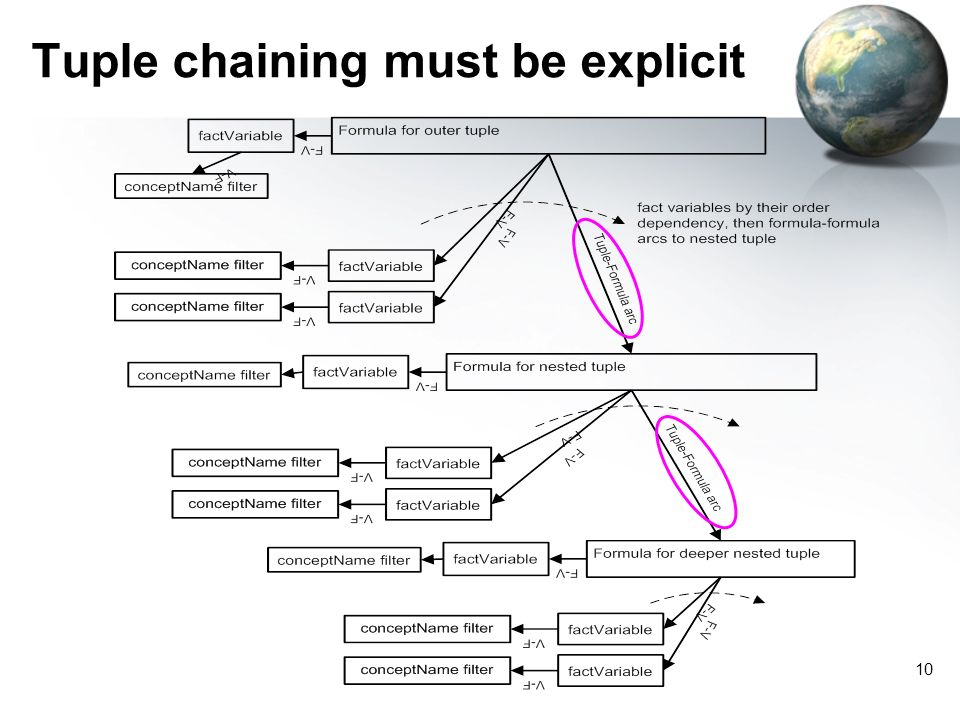 10 Tuple chaining must be explicit