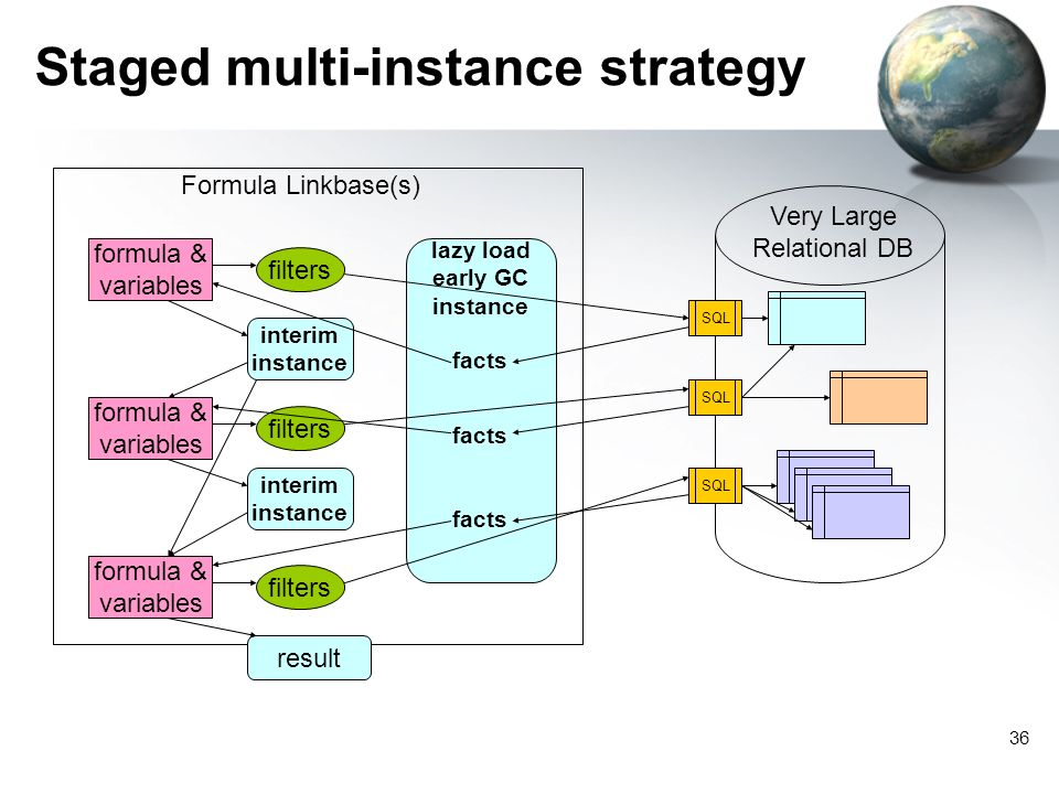 36 Staged multi-instance strategy SQL Very Large Relational DB Formula Linkbase(s) lazy load early GC instance filters formula & variables interim instance filters formula & variables filters formula & variables result facts interim instance