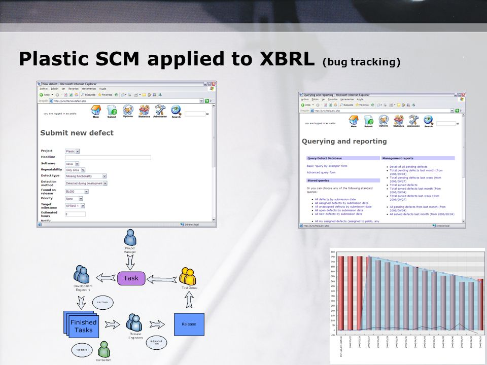 Plastic SCM applied to XBRL (bug tracking)
