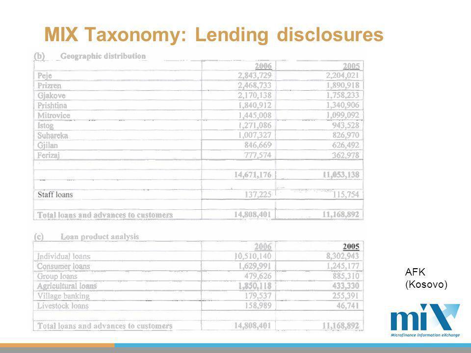 MIX Taxonomy: Lending disclosuresMIX AFK (Kosovo)