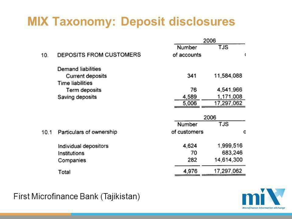 MIX Taxonomy: Deposit disclosuresMIX First Microfinance Bank (Tajikistan)