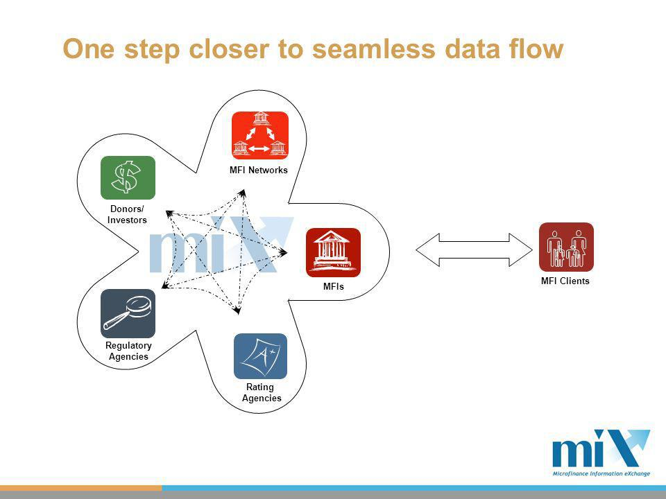 One step closer to seamless data flow MFIs Donors/ Investors Rating Agencies MFI ClientsMFI Networks Regulatory Agencies