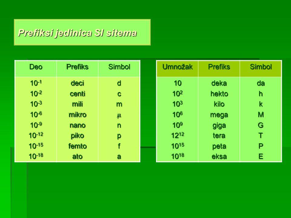 Prefiksi jedinica SI sitema DeoPrefiksSimbol 10 -1 10 -2 10 -3 10 -6 10 -9 10 -12 10 -15 10 -18 decicentimilimikronanopikofemtoatodcmnpfaUmnožakPrefik