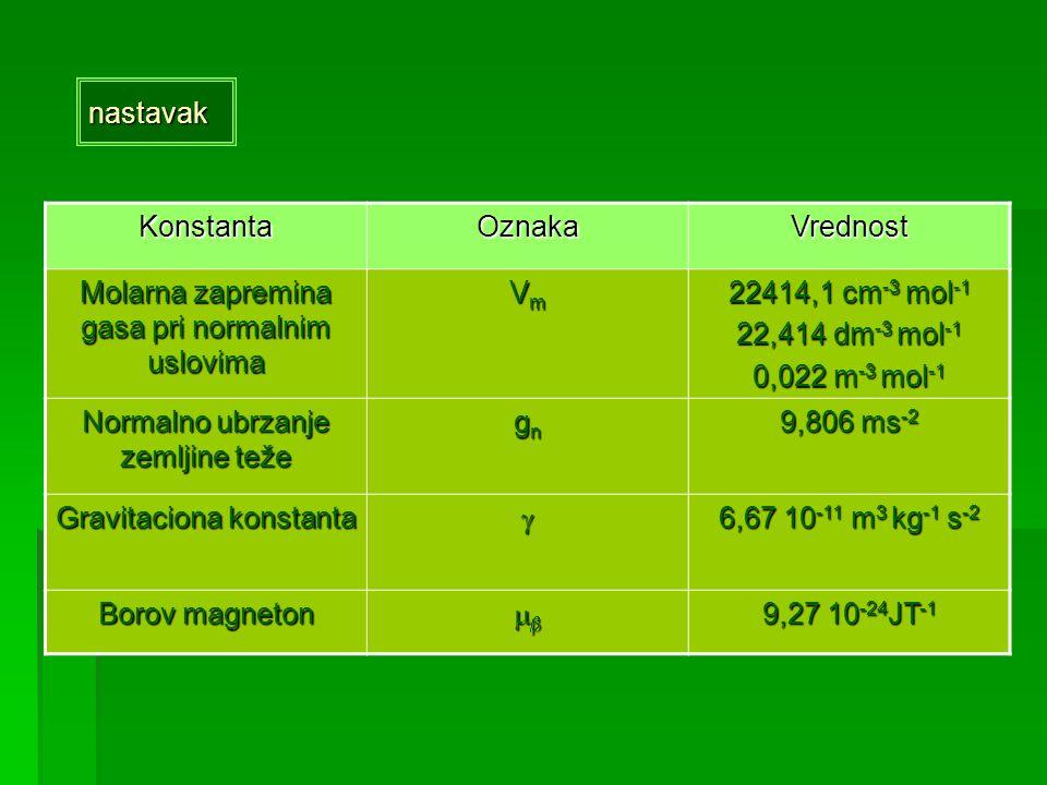 nastavakKonstantaOznakaVrednost Molarna zapremina gasa pri normalnim uslovima VmVmVmVm 22414,1 cm -3 mol -1 22,414 dm -3 mol -1 0,022 m -3 mol -1 Norm