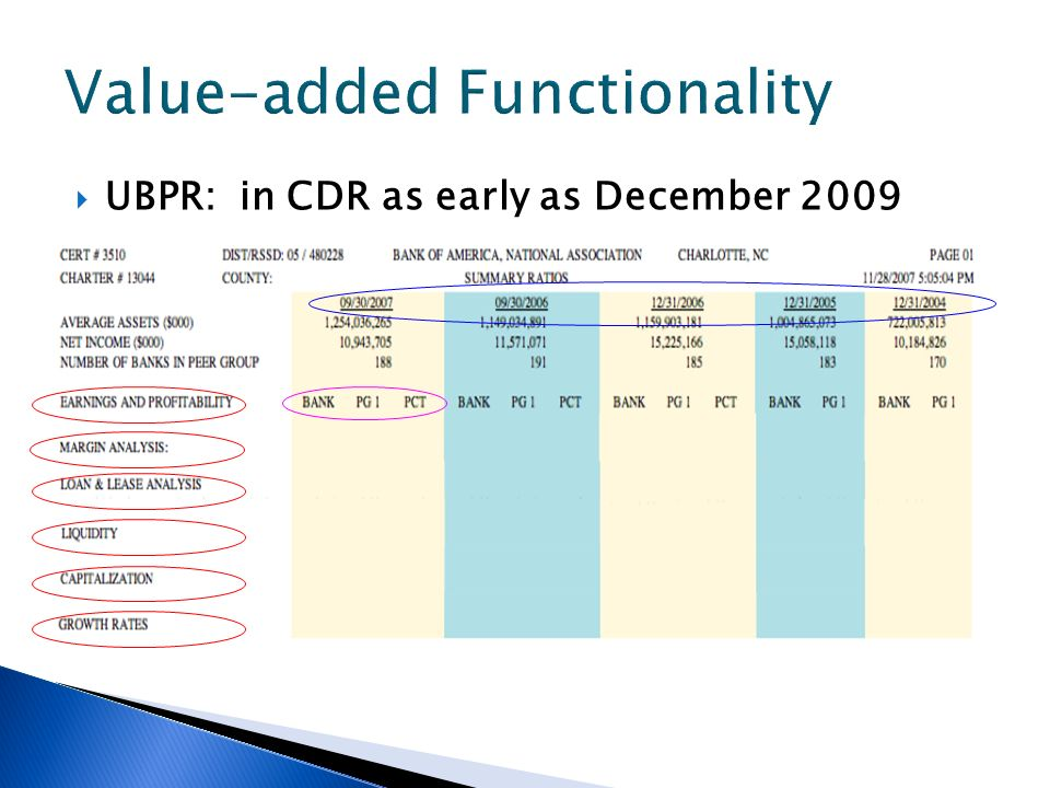UBPR: in CDR as early as December 2009