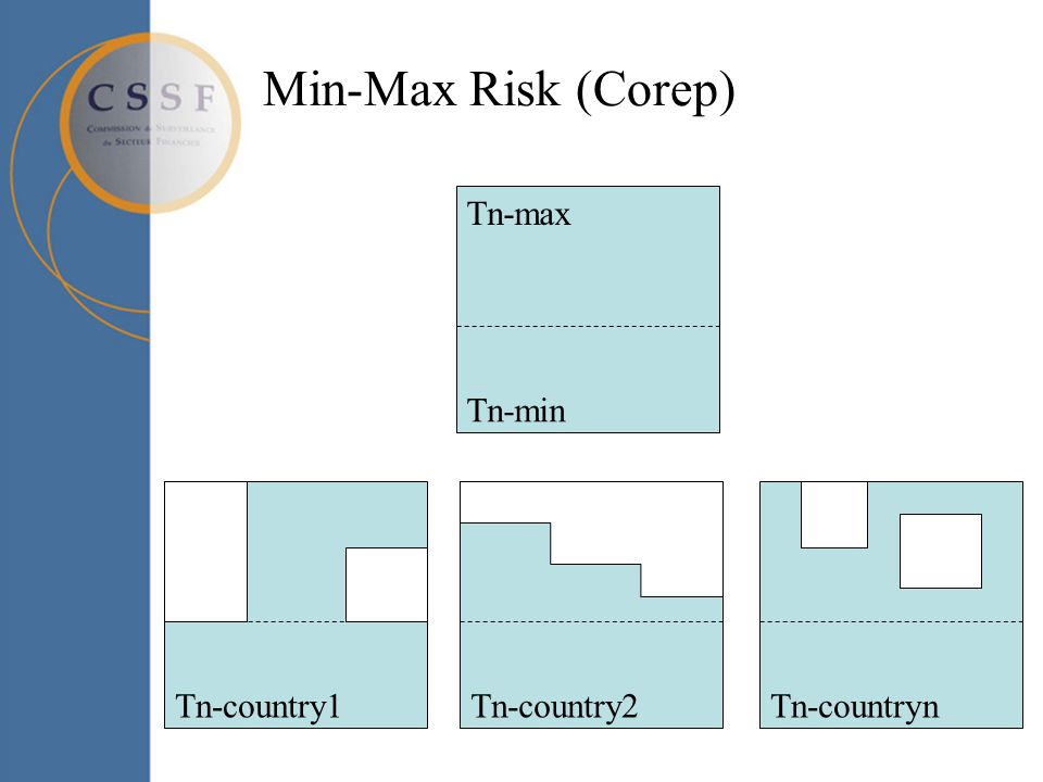 Min-Max Risk (Corep) Tn-max Tn-min Tn-country1Tn-country2Tn-countryn