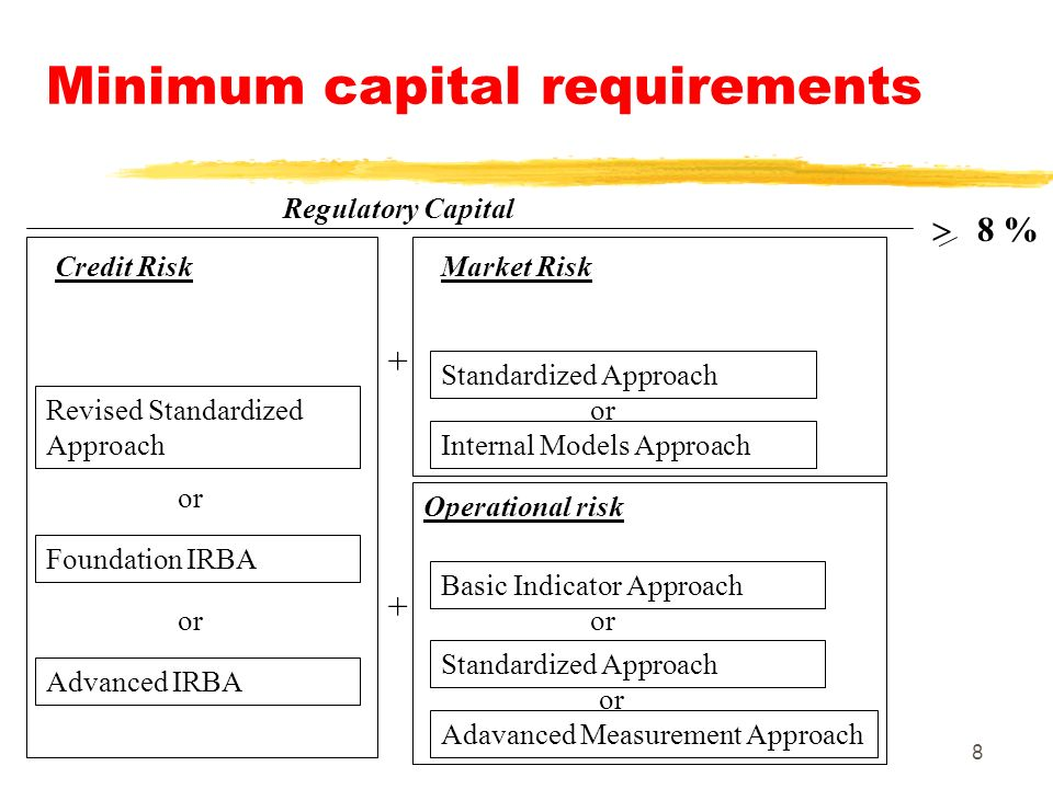 8 Credit Risk Market Risk Regulatory Capital Revised Standardized Approach Standardized Approach Internal Models Approach 8 % Foundation IRBA Advanced IRBA Operational risk Basic Indicator Approach Standardized Approach Adavanced Measurement Approach or + +
