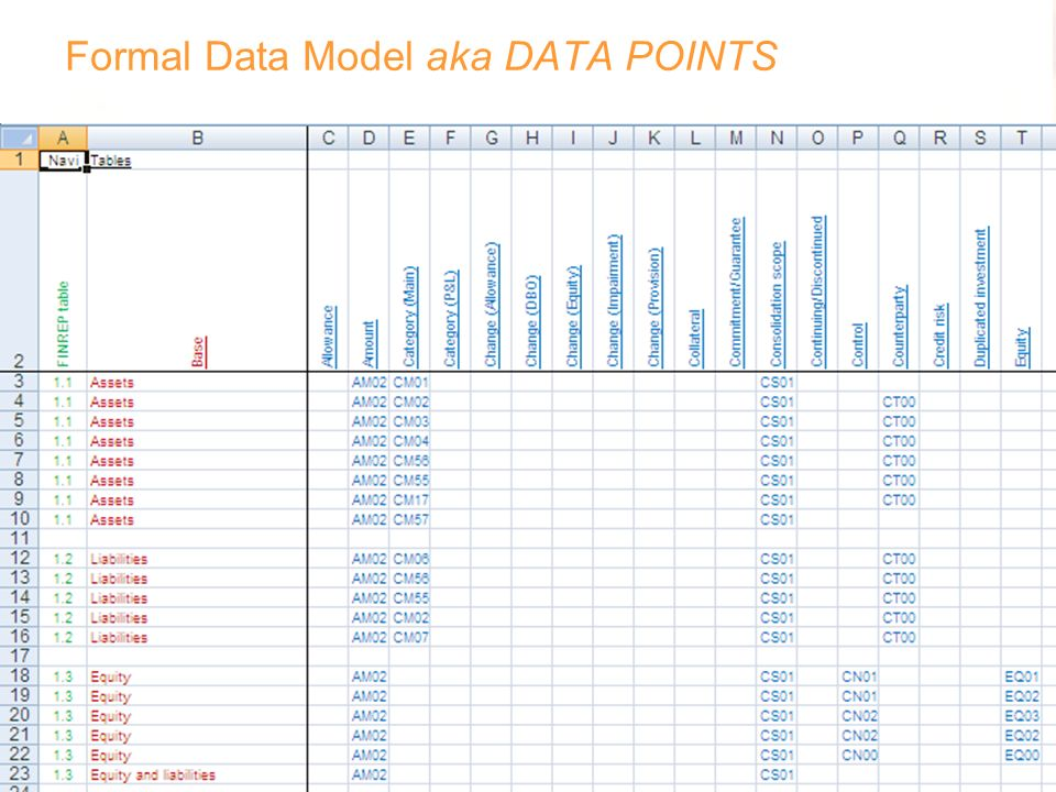 Formal Data Model aka DATA POINTS
