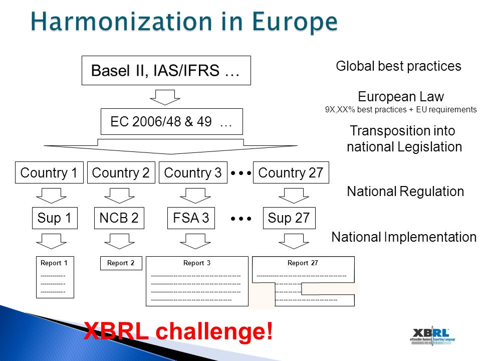 Basel II, IAS/IFRS … EC 2006/48 & 49 … Country 1 Sup 1 Report 2Report 1 ------------ ------------ ------------ Country 3Country 2Country 27 NCB 2FSA 3Sup 27 Report 27 ----------------------------------------- ----------------------------------------- ----------------------------------------- ------------------------------------- Report 3 ----------------------------------------- ----------------------------------------- ----------------------------------------- ------------------------------------- National Regulation Transposition into national Legislation European Law 9X,XX% best practices + EU requirements National Implementation XBRL challenge.