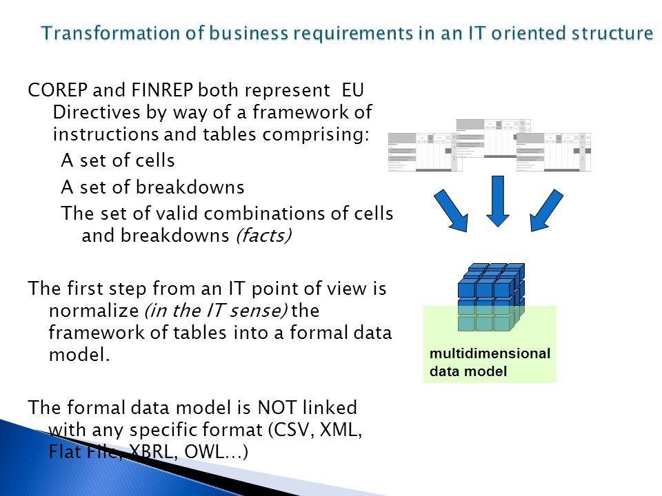 COREP and FINREP both represent EU Directives by way of a framework of instructions and tables comprising: A set of cells A set of breakdowns The set of valid combinations of cells and breakdowns (facts) The first step from an IT point of view is normalize (in the IT sense) the framework of tables into a formal data model.
