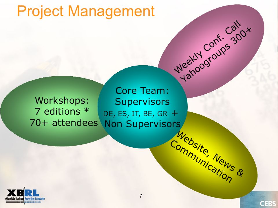 Application of the Supervisory Review Process CEBS CP03 | May 2004 7 Project Management Weekly Conf.