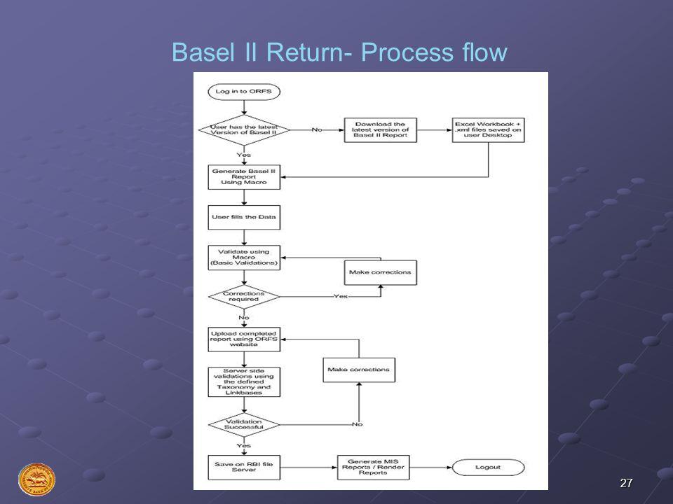 27 Basel II Return- Process flow