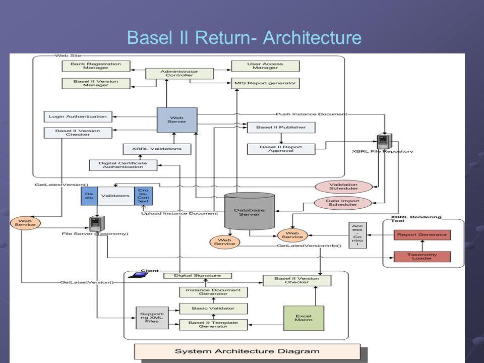 28 Basel II Return- Architecture
