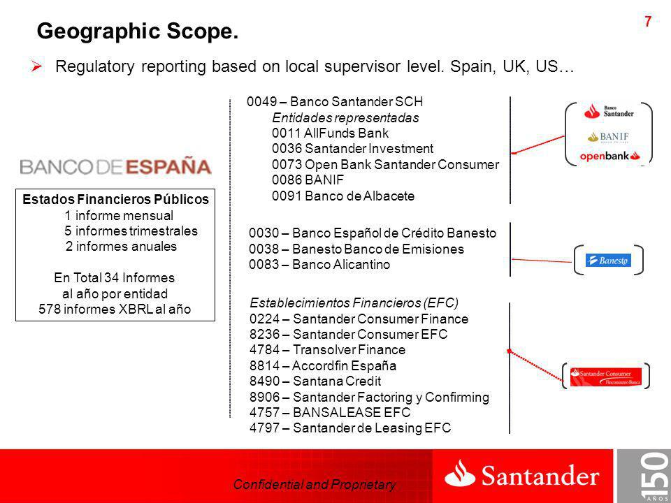Confidential and Proprietary 7 0049 – Banco Santander SCH Entidades representadas 0011 AllFunds Bank 0036 Santander Investment 0073 Open Bank Santande