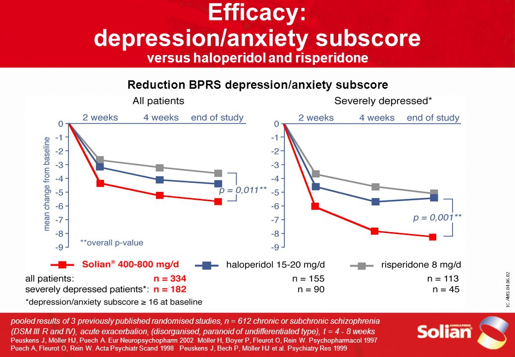 IC.AMS.04.06.02 Efficacy: depression/anxiety subscore versus haloperidol and risperidone Reduction BPRS depression/anxiety subscore pooled results of