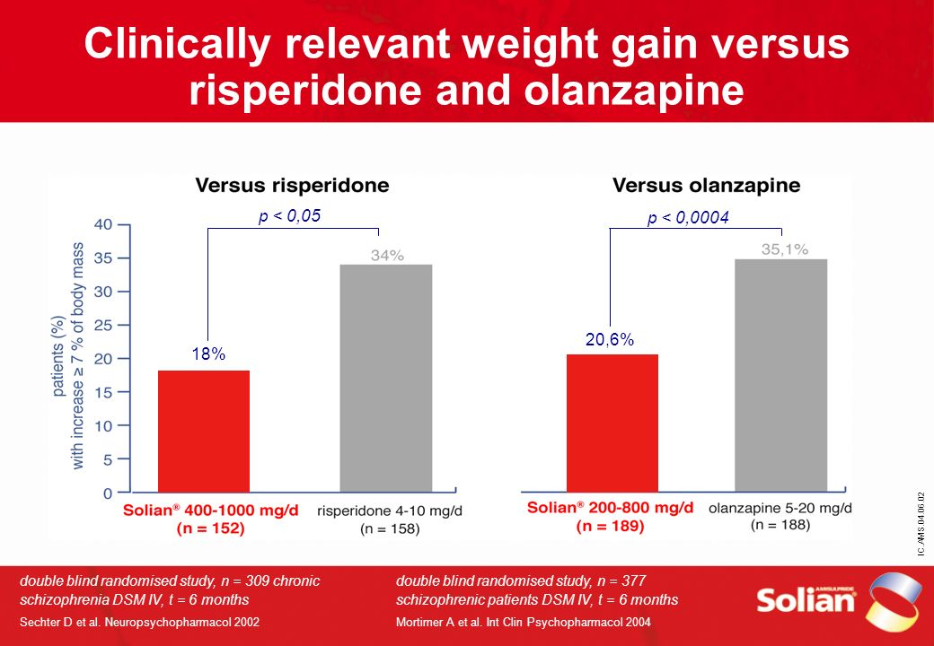 IC.AMS.04.06.02 Clinically relevant weight gain versus risperidone and olanzapine double blind randomised study, n = 309 chronic schizophrenia DSM IV,