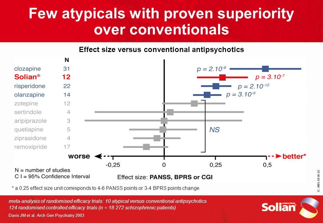 IC.AMS.04.06.02 Few atypicals with proven superiority over conventionals Effect size versus conventional antipsychotics meta-analysis of randomised ef