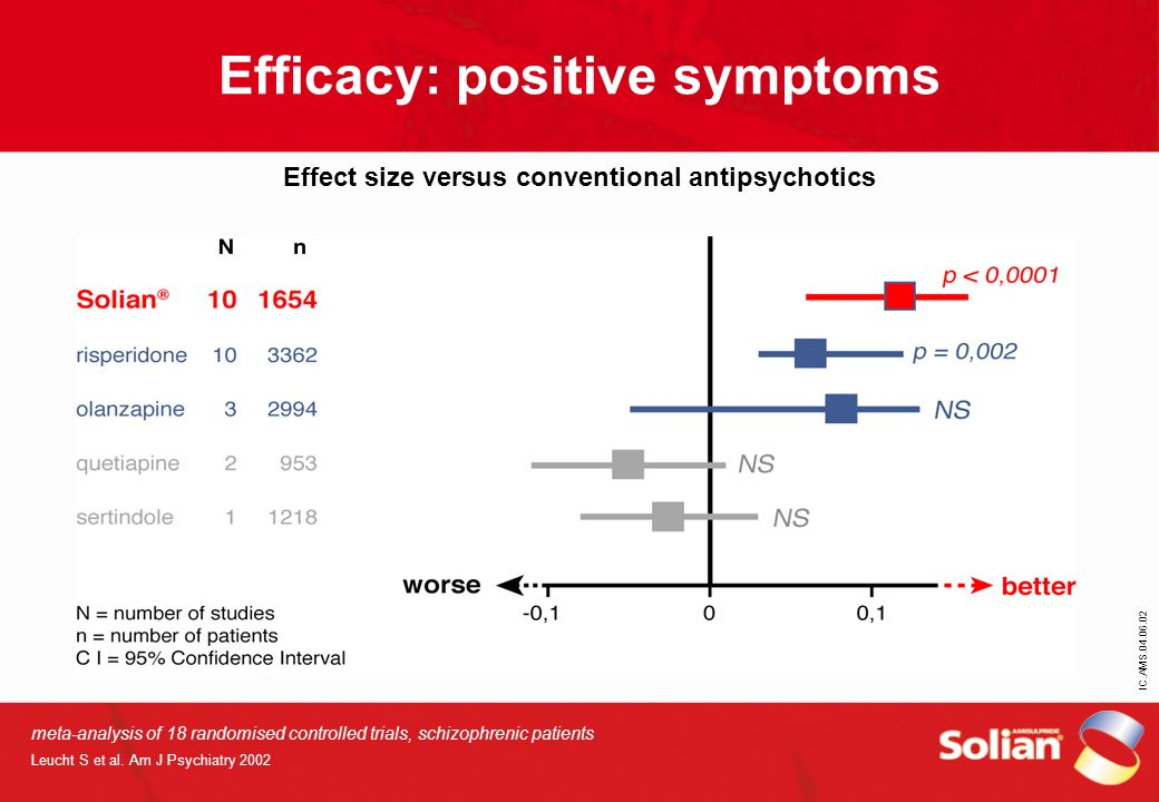 IC.AMS.04.06.02 Efficacy: positive symptoms Effect size versus conventional antipsychotics meta-analysis of 18 randomised controlled trials, schizophr