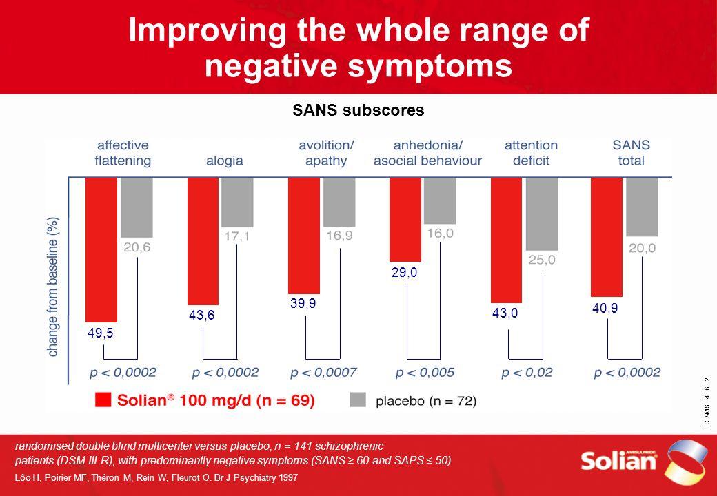 IC.AMS.04.06.02 Improving the whole range of negative symptoms SANS subscores randomised double blind multicenter versus placebo, n = 141 schizophreni