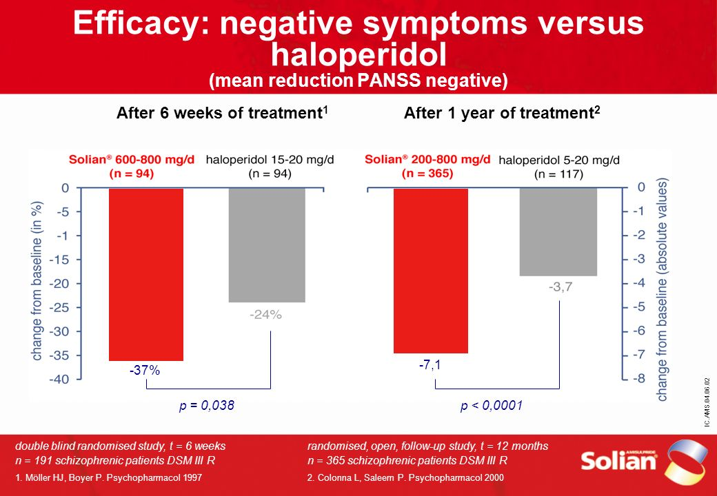 IC.AMS.04.06.02 Efficacy: negative symptoms versus haloperidol (mean reduction PANSS negative) After 6 weeks of treatment 1 After 1 year of treatment