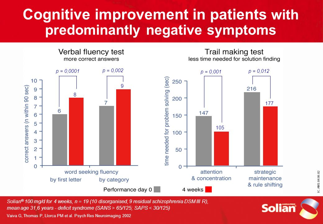IC.AMS.04.06.02 Cognitive improvement in patients with predominantly negative symptoms Solian ® 100 mg/d for 4 weeks, n = 19 (10 disorganised, 9 resid