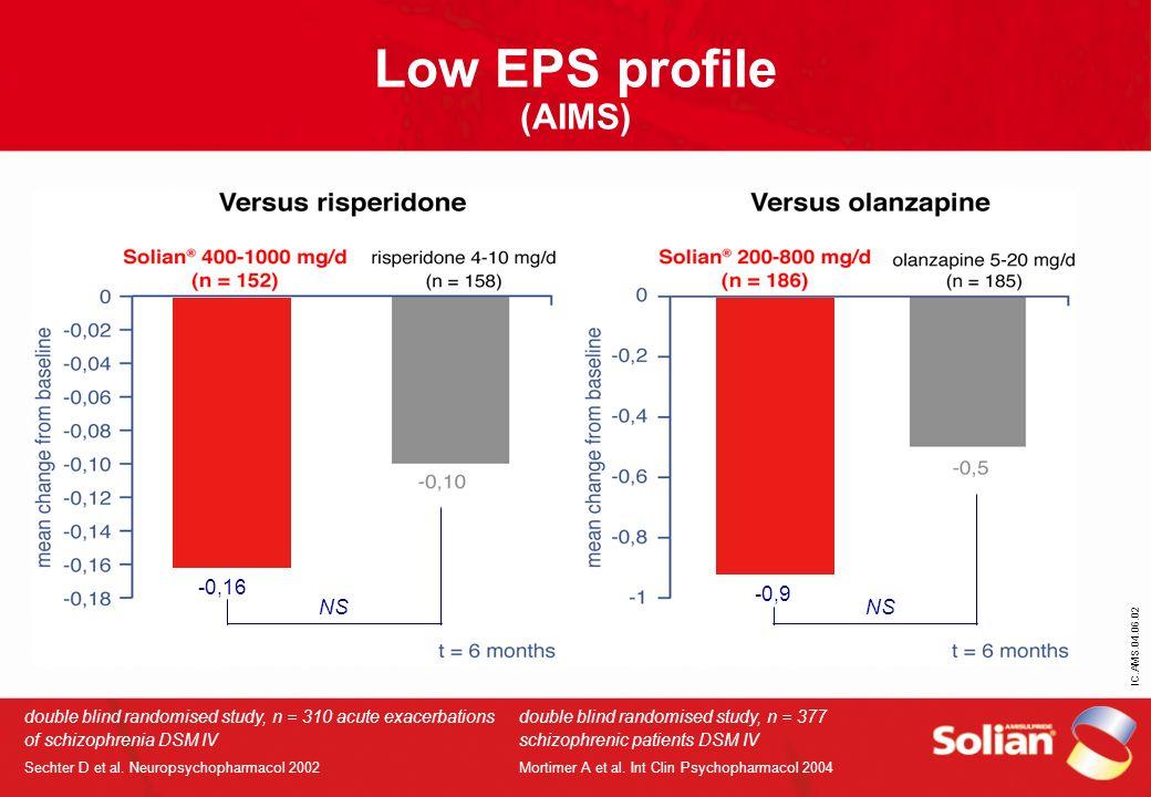 IC.AMS.04.06.02 Low EPS profile (AIMS) double blind randomised study, n = 310 acute exacerbations of schizophrenia DSM IV Sechter D et al. Neuropsycho