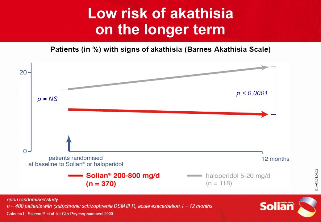IC.AMS.04.06.02 Low risk of akathisia on the longer term Patients (in %) with signs of akathisia (Barnes Akathisia Scale) open randomised study n = 48