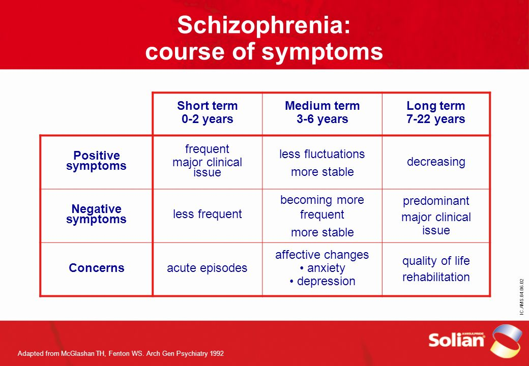 IC.AMS.04.06.02 Schizophrenia: course of symptoms Short term 0-2 years Medium term 3-6 years Long term 7-22 years Positive symptoms frequent major cli