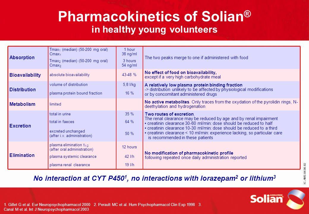 IC.AMS.04.06.02 Pharmacokinetics of Solian ® in healthy young volunteers 1. Gillet G et al. Eur Neuropsychopharmacol 2000 2. Perault MC et al. Hum Psy