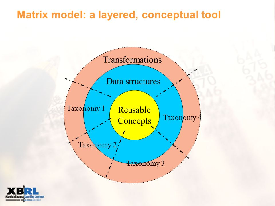 Transformations Data structures Reusable Concepts Taxonomy 4 Taxonomy 2 Taxonomy 3 Taxonomy 1 Matrix model: a layered, conceptual tool