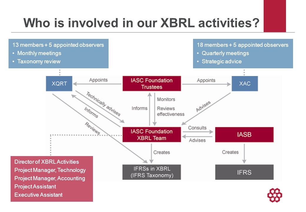 Who is involved in our XBRL activities? 13 members + 5 appointed observers Monthly meetings Taxonomy review 18 members + 5 appointed observers Quarter