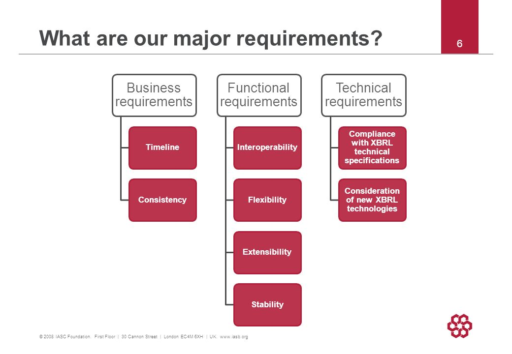 What are our major requirements? Business requirements TimelineConsistency Functional requirements InteroperabilityFlexibilityExtensibilityStability T
