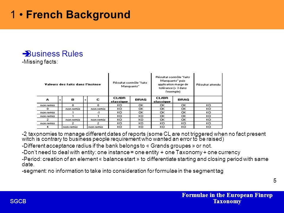 Formulae in the European Finrep Taxonomy SGCB 5 Business Rules -Missing facts: -2 taxonomies to manage different dates of reports (some CL are not triggered when no fact present witch is contrary to business people requirement who wanted an error to be raised) -Different acceptance radius if the bank belongs to « Grands groupes » or not.