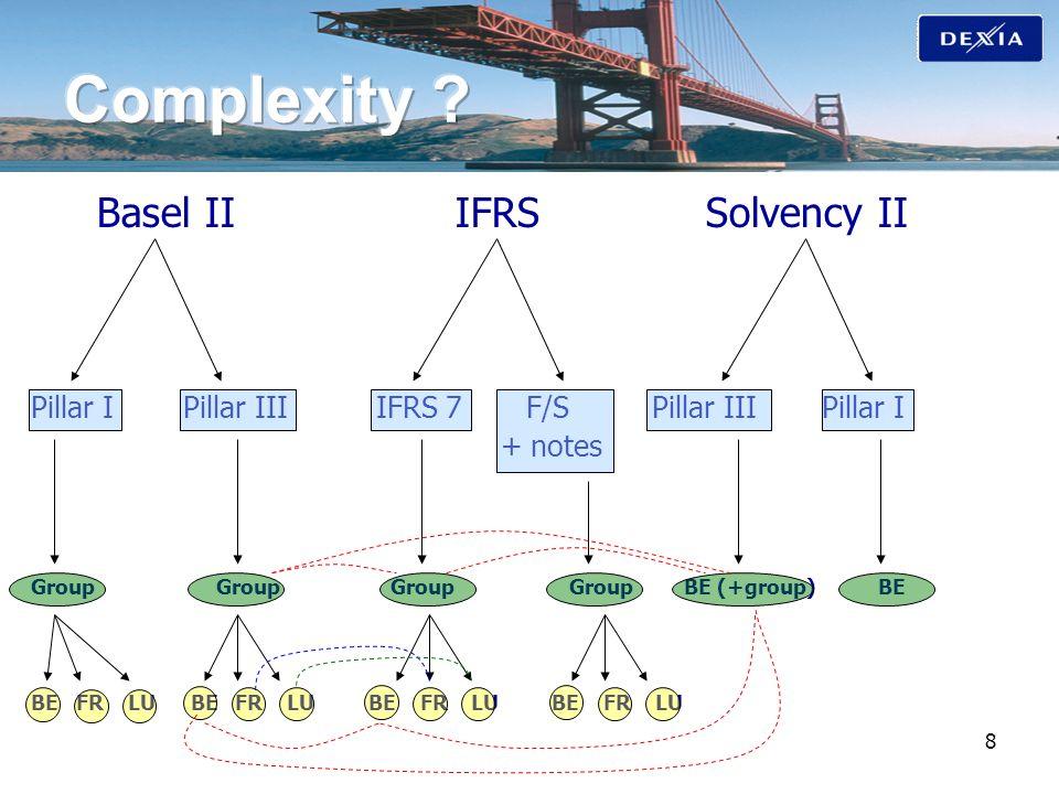8 Basel II IFRS Solvency II Pillar I Pillar III IFRS 7 F/S Pillar III Pillar I + notes Group Group Group Group BE (+group)BE BE FR LU BE FR LU