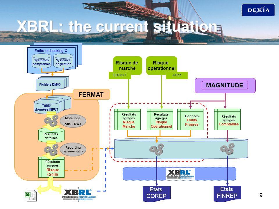 9 Systèmes comptables Systèmes de gestion Entité de booking X Fichiers DMV3 Table données INPUT Résultats détaillés FERMAT Moteur de calcul RWA Reporting réglementaire Résultats agrégés Risque Marché Résultats agrégés Risque Crédit Résultats agrégés Risque Opérationnel Données Fonds Propres Etats COREP Etats FINREP Résultats agrégés Comptables MAGNITUDE Risque de marché Risque opérationnel FERMATJ-Port